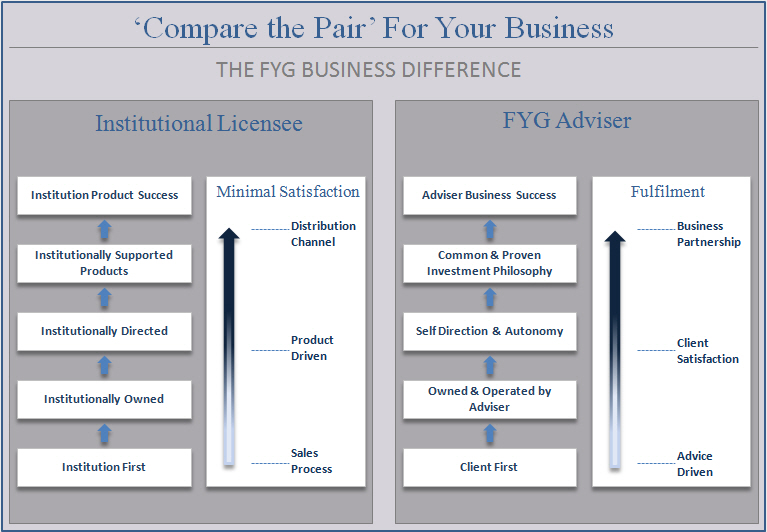 Non Aligned Financial Planning Group